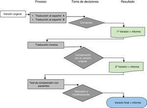 Proceso adaptación transcultural de un cuestionario de calidad de vida. Fuente: tomado del Mapi Research Institute12.