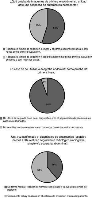 Indicación de pruebas de imagen para el diagnóstico y seguimiento de enterocolitis necrosante.