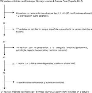 Diagrama de flujo de las revistas médicas seleccionadas.