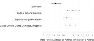 Odds ratio de los análisis multivariantes de tipo de artículo y sexo de última autoría ajustadas por su centro de trabajo y nacionalidad.