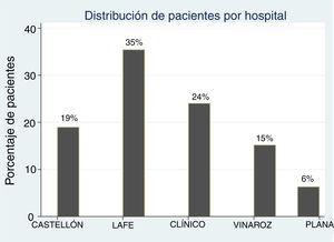 Porcentaje de pacientes con nefritis focal bacteriana aguda por hospital integrante.