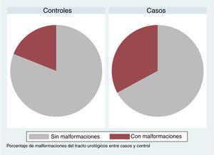 Porcentaje de malformaciones del tracto urológico entre casos y controles.