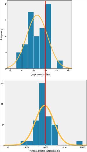 Distribución estandarizada de la madurez a través del dibujo (test grafomotor del Dr. Pascual) y de la inteligencia (test K-BIT).