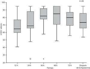 Evolución de los valores de la saturación regional cerebral de oxígeno (SrcO2) (mediana y rango intercuartílico) en la muestra total, durante y tras la hipotermia.