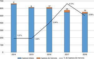 Ingresos totales y de menores de edad en la UHB de Psiquiatría de Cáceres entre 2014-2018.
