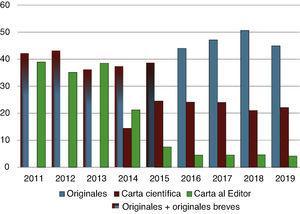 Evolución anual del porcentaje de originales y cartas científicas y al editor recibidos durante los años 2011-2019.