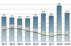 Evolución anual del total de manuscritos originales recibidos y tasa de aceptación durante los años 2011-2019.