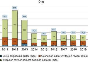 Media del tiempo de gestión de manuscritos hasta su aceptación (años 2011-2019).