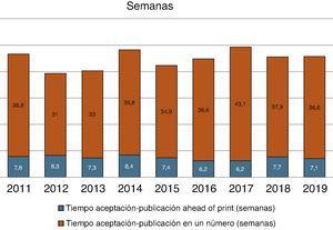 Media del tiempo de gestión de manuscritos desde su aceptación hasta su publicación (años 2011-2019).