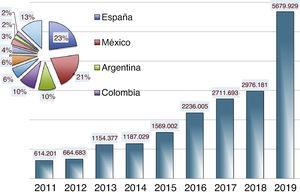 Visibilidad de Anales de Pediatría: número de visitas a la página web (www.analesdepediatria.org) (años 2011-2019). Los porcentajes por países son: España: 23%, México: 21%, Argentina: 10%, Colombia: 10%, Chile: 6%, Perú: 6%, Ecuador: 4%, EE. UU.: 3%, Bolivia: 2%, Venezuela: 2% y resto de países: 13%.