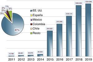 Visibilidad de Anales de Pediatría: número de visitas desde ScienceDirect (años 2011-2019).
