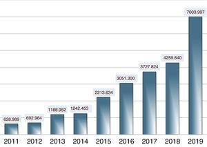 Visibilidad de Anales de Pediatría: número total de visitas (años 2011-2019).