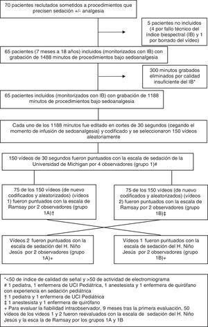 Diagrama de flujo de la validación de la escala de sedación para procedimientos del Hospital Niño Jesús y la escala de Ramsay.