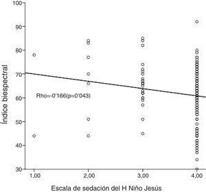 Gráfico de dispersión de las puntuaciones de la ESPHNJ y del IB de las 150 medidas pareadas en los 65 pacientes.
