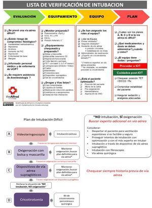 Lista de verificación de intubación endotraqueal de Alfred ICU. Modificado y traducido del original. Acceso libre en https://intensiveblog.com/alfred-icu-intubation-checklist/. Disponible una versión en Power Point para descargar y modificar.
