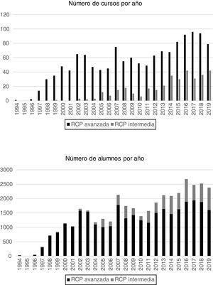Evolución del número de cursos y de alumnos de reanimación cardiopulmonar pediátrica. Comparación entre 1994 a 2009 y 2010 a 2019. RCPPA: reanimación cardiopulmonar pediátrica avanzada; RCPPI: reanimación cardiopulmonar pediátrica intermedia.