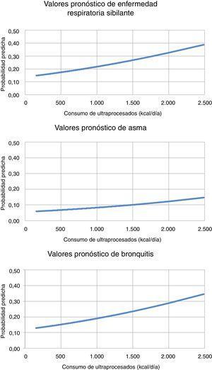 Valores pronóstico de enfermedad a partir del consumo de UP. Representación gráfica de la regresión logística, evaluando la relación entre el consumo de UP (eje X) y las enfermedades respiratorias (eje Y), analizadas en su conjunto en el primer gráfico y analizando casos de asma y casos de bronquitis/sibilantes de repetición en el segundo y tercer gráfico, respectivamente. Estudio en niños españoles procedentes del proyecto SENDO.