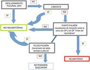 Algoritmo diagnóstico de neumotórax mediante ecografía torácica.