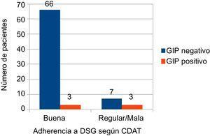 Adherencia a la dieta sin gluten. Resultados según encuesta CDAT y detección de GIP en heces. CDAT: Celiac Dietary Adherence Test; DSG: dieta sin gluten; GIP: péptidos inmunogénicos del gluten.