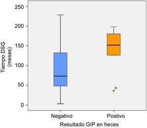 Tiempo de realización de DSG en pacientes con detección de GIP en heces negativa o positiva. DSG: dieta sin gluten; GIP: péptidos inmunogénicos del gluten.