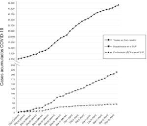 Casos acumulados de COVID-19 (sospechosos y confirmados mediante PCR) en el Servicio de Urgencias Pediátricas, y correlación con la acumulación de casos confirmados en la Comunidad Autónoma de Madrid, durante los primeros 35 días del estado de alarma. Fuente de los datos de la CAM: Ministerio de Sanidad, Servicios Sociales e Igualdad.