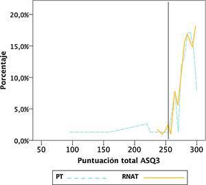 Distribución de porcentajes de puntuación total ASQ3 en prematuros tardíos (PT) y recién nacidos a término (RNAT). La línea vertical marca el punto de corte (253).