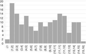 Edad de diagnóstico de EC. En el eje X se muestran las edades en años y en el eje Y las frecuencias absolutas por rango de edad.