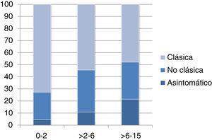 Forma de presentación según la edad. En el eje X se muestran los rangos de edad en años y en el eje Y los porcentajes de cada una de las formas clínicas de presentación.