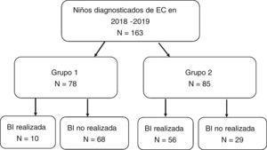 Realización o no de biopsia intestinal (BI) en relación con el cumplimiento de los criterios diagnósticos ESPGHAN 2012. Grupo 1: Cumplen criterios ESPGHAN-2012 para ser diagnosticados sin BI (síntomas, AATG elevados 10 veces por encima de lo normal, AAE positivos en muestra de sangre diferente y HLA compatible). Grupo 2: No cumplen criterios ESPGHAN-2012 para ser diagnosticados sin BI.