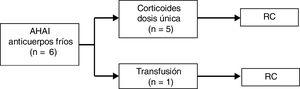 Tratamiento y respuesta en pacientes con anemia hemolítica autoinmune por anticuerpos fríos. RC: remisión completa.