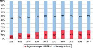 Cobertura estimada de pacientes fallecidos por causa previsible atendidos por la UAIPMM en la Comunidad de Madrid (2008-2017). Sobre las barras se representan los números absolutos.