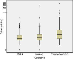 Boxplot de la distribución de las estancias (en días) en función del grupo de pacientes: agudos (CRG 1 y 2), crónicos (CRG 3, 4 y 5) y pacientes crónicos complejos (CRG 6, 7 y 9). Dada la distribución asimétrica de los datos, con valores muy extremos, el eje Y se ha representado en escala logarítmica (Log [estancia]) para una mejor visualización de los datos.