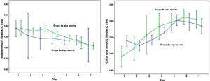 Concentraciones plasmáticas de calcio y fósforo en 60 recién nacidos que recibieron 3 g/kg/día de aminoácidos (grupo de bajo aporte) y 54 que recibieron aportes de 3 g/kg/día o mayores (grupo de alto aporte). Media e intervalo de confianza de confianza del 95%.