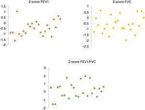 FEV1, FVC y cociente FEV1/FVC de los pacientes. FEV1: volumen espiratorio forzado en el primer segundo; FVC: capacidad vital forzada.