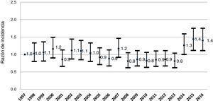 Evolución de la incidencia de diabetes mellitus tipo 1. Razones de incidencia anuales, 1997-2016 (intervalo de confianza del 95%). Comunidad de Madrid. Ajustadas por edad y sexo.