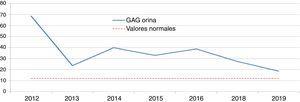 Evolución GAG en orina desde la instauración del tratamiento en paciente 2 con enfermedad de Hunter.