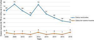 Número de casos nuevos de TB notificados en niños de 0 a 14 años de edad: comparación de datos nacionales y de la muestra.