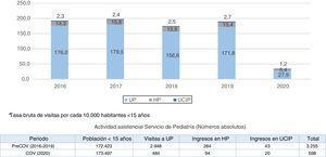 Evolución de la tasa bruta anual de visitas durante periodo Pre-COV vs. periodo COV en las 3 unidades.