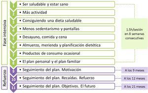 Contenido de la intervención multidisciplinar PRE-STARt.