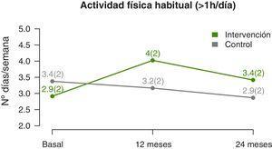 Evolución del nivel de actividad física durante el seguimiento. Los datos se representan mediante medias y su correspondiente desviación estándar (entre paréntesis).