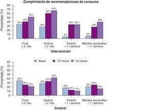 Cumplimiento de las recomendaciones dietéticas. Porcentaje de participantes que cumplen con las recomendaciones dietéticas, durante los diferentes momentos, y diferenciado por grupo intervención y control.