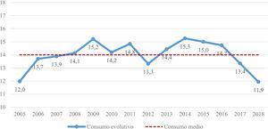 Consumo evolutivo de antibióticos (DHD) en la población pediátrica asturiana (2005-2018). DHD: n.o DDD/1.000 habitantes/día.