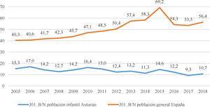 Evolución del indicador J01_B/N en España y en la población pediátrica asturiana. J01_B/N: indicador de uso de antibióticos de amplio espectro sobre los de espectro reducido.