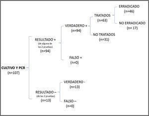 Diagrama de árbol donde se recoge el número total de pacientes en los que se consiguió erradicación al solicitar de forma conjunta cultivo y PCR.