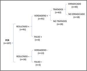 Diagrama de árbol donde se recoge el número total de pacientes en los que se consiguió erradicación al solicitar de forma aislada PCR para el diagnóstico inicial.