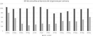 Número de consultas al Servicio de Urgencias de Pediatría del Hospital Universitario Cruces desglosado por semanas, desde el 1 de marzo al 31 de mayo de 2019 y 2020.