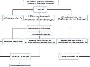 Algoritmo para el cribado de cardiopatías congénitas críticas.