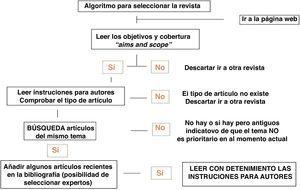 Algoritmo para seleccionar la revista adecuada.