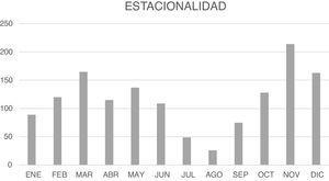 Distribución anual de los episodios de otitis media aguda.