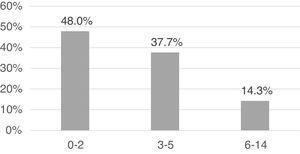 Distribución de los episodios por intervalos de edad en años.
